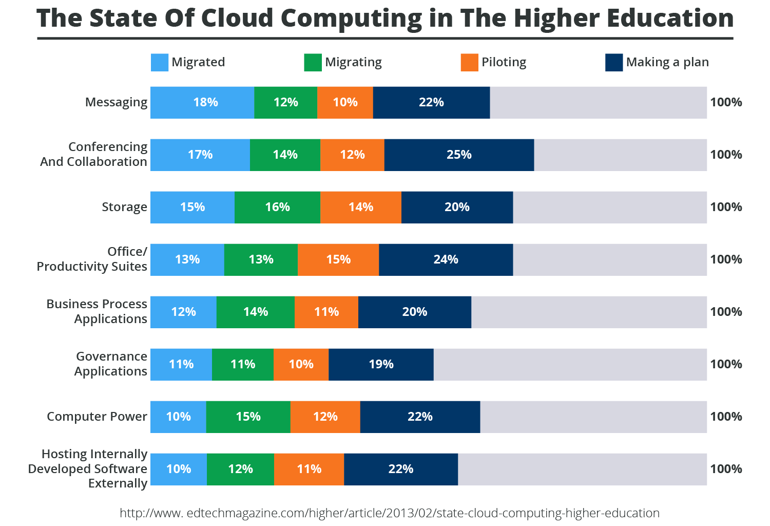03 Data chary showing areas where Cloud is used in the Education Sector-01.png