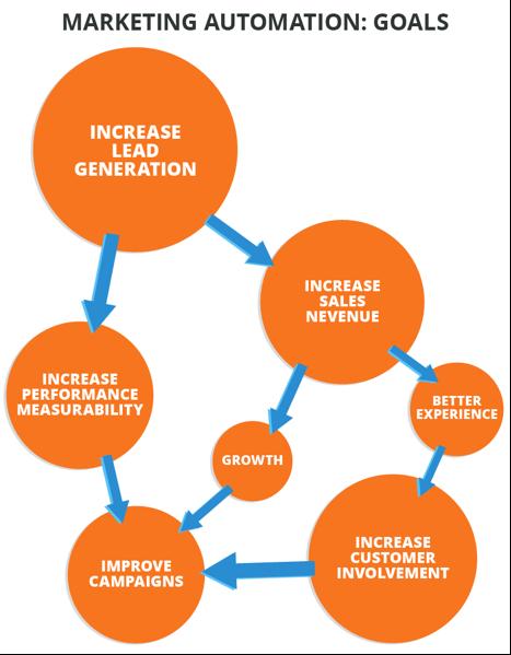 marketing_automation_benefits.png