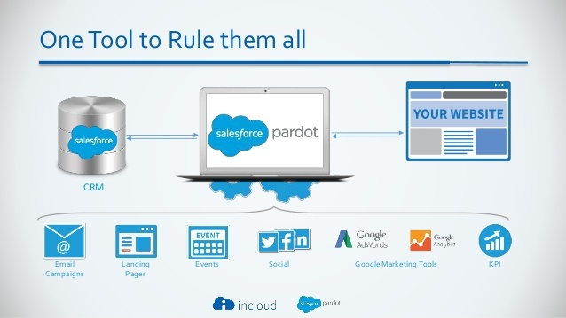 best-practices-use-cases-marketing-automation-pardot-incloud-4-638