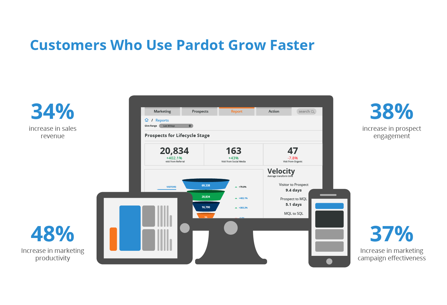 07 Increase in growth with Pardot-01.png