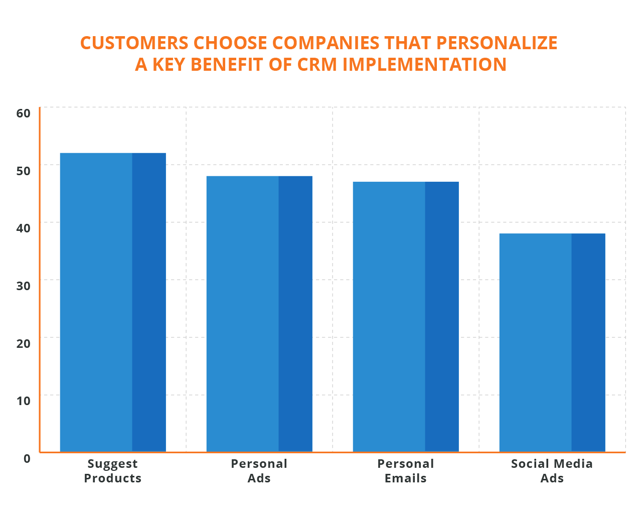 CRM-personalization.png