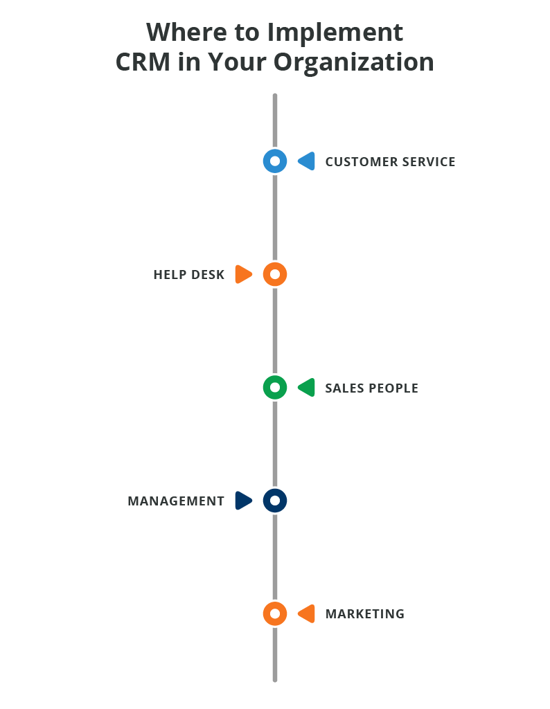 Which-departments-should-use-crm.png