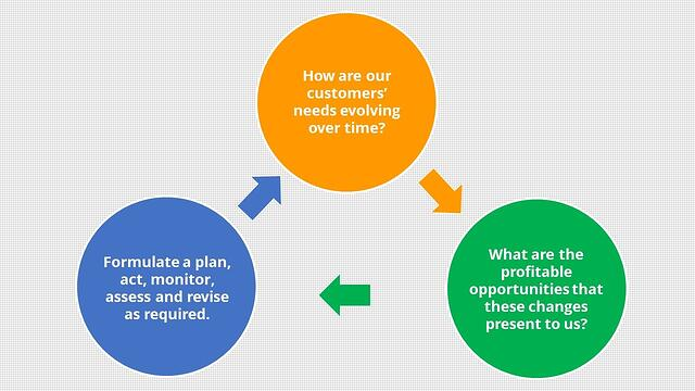 constant-improvement-customer-centricity.jpg