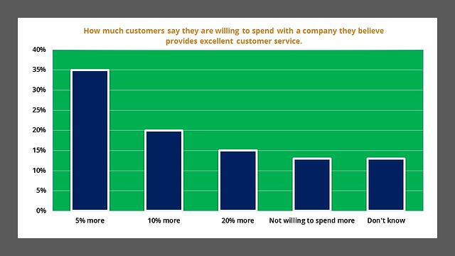 how-much-more-will-customers-pay-for-great-service.jpg