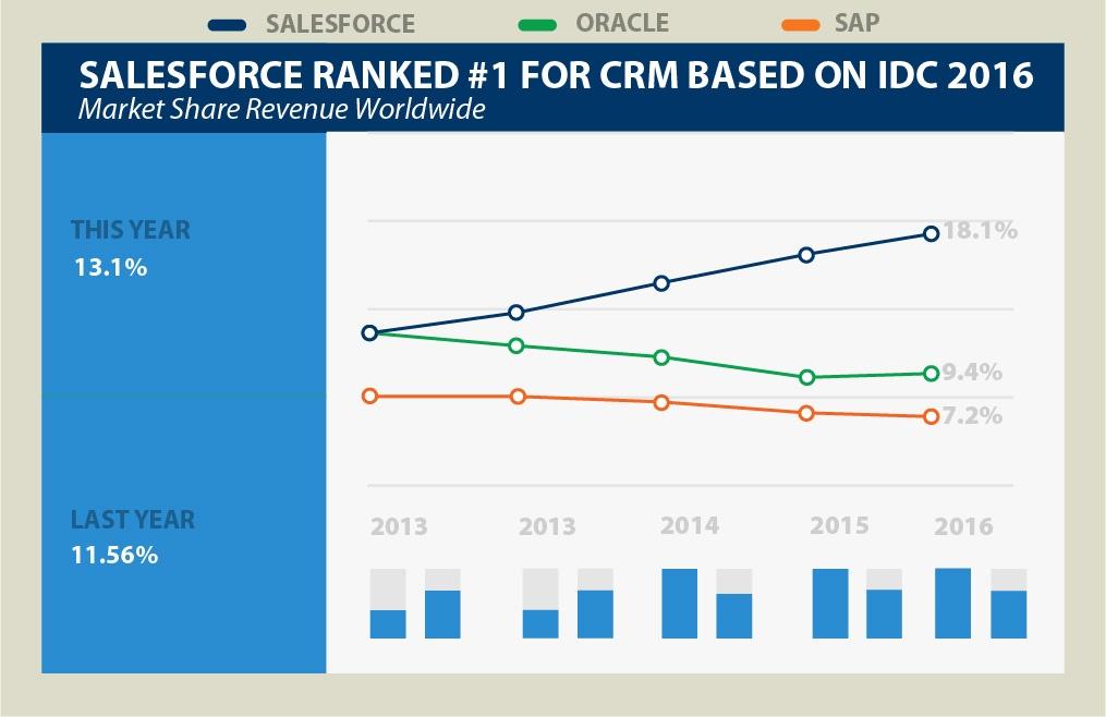 graph-salesforce-market-share.jpg