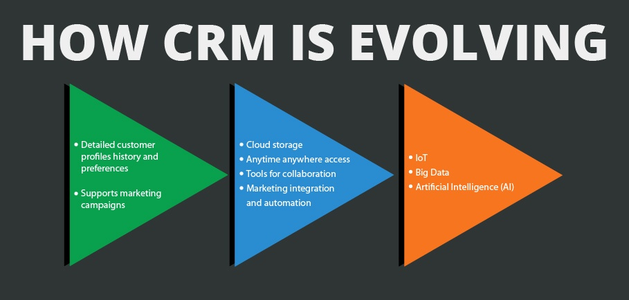 how-crm-evoolving-predictive-intelligence.jpg