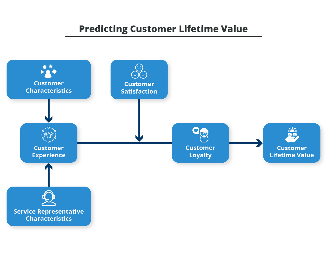 Predicitin Customer LifrItme Value-customer support software.png