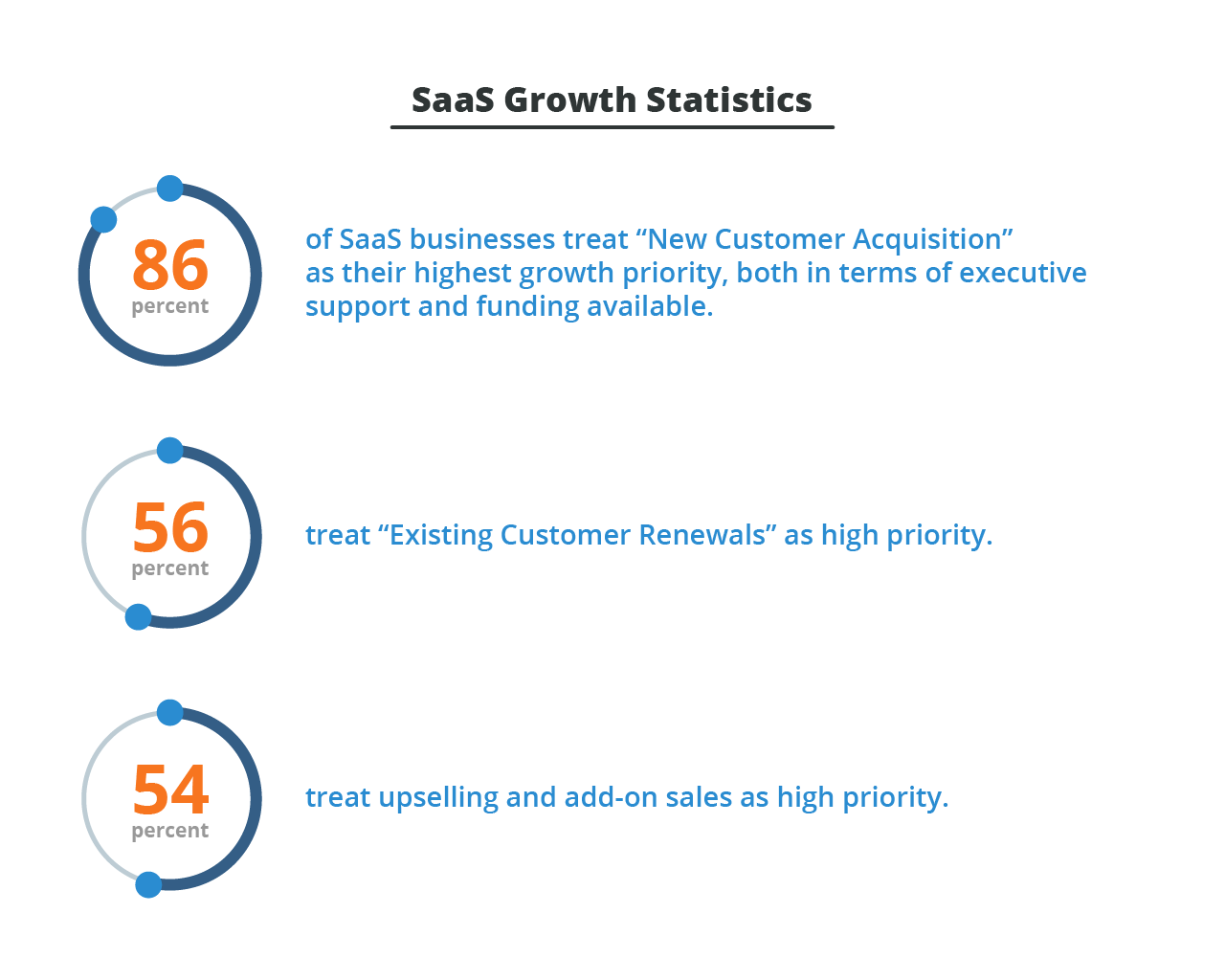 SaaS Growth Statistics--customer support software.png
