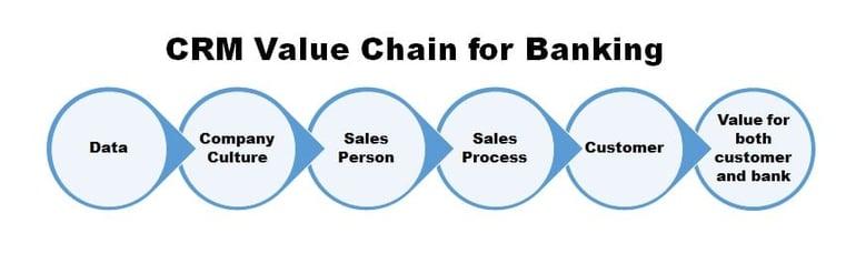 CRM-Value-Chain_kvCRM.jpg