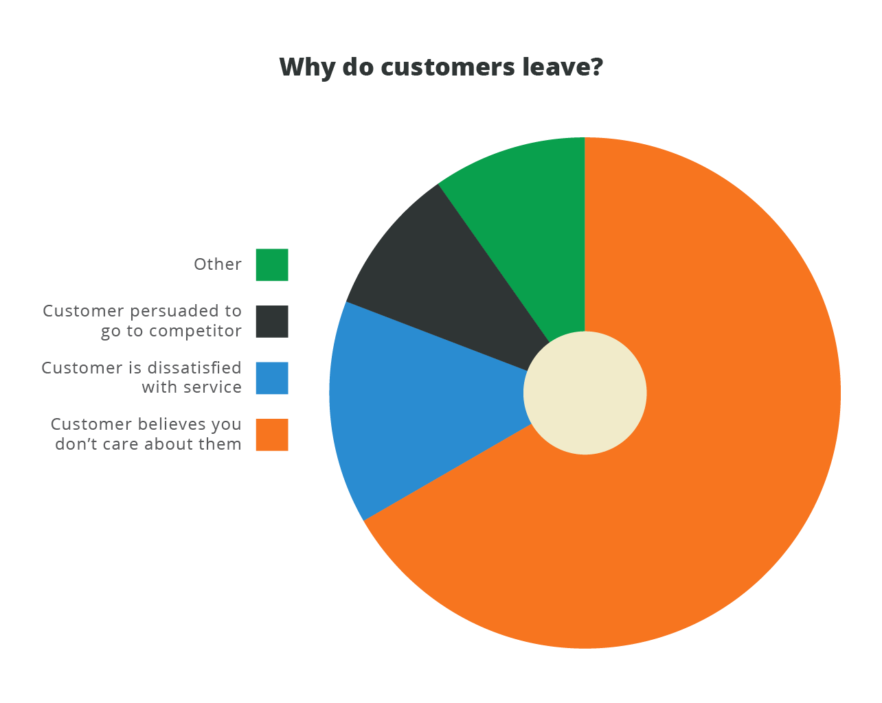 Why-do-customers-leave.png