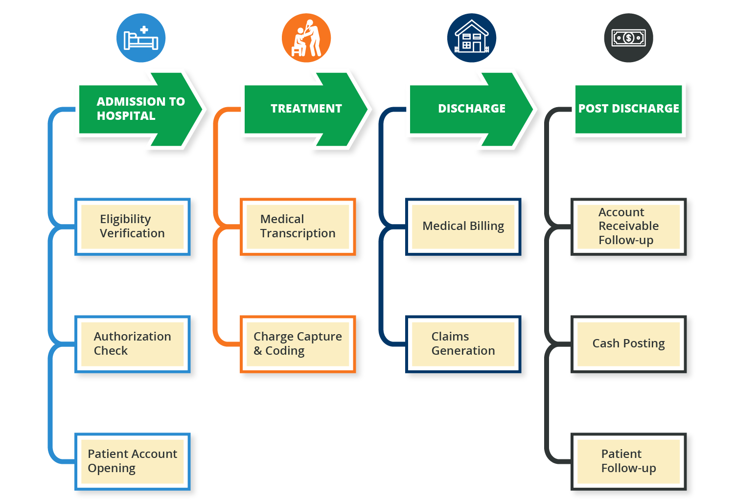 01 Flowchart of the entire process of healthcare with emphasis on putting the customer first-01.png