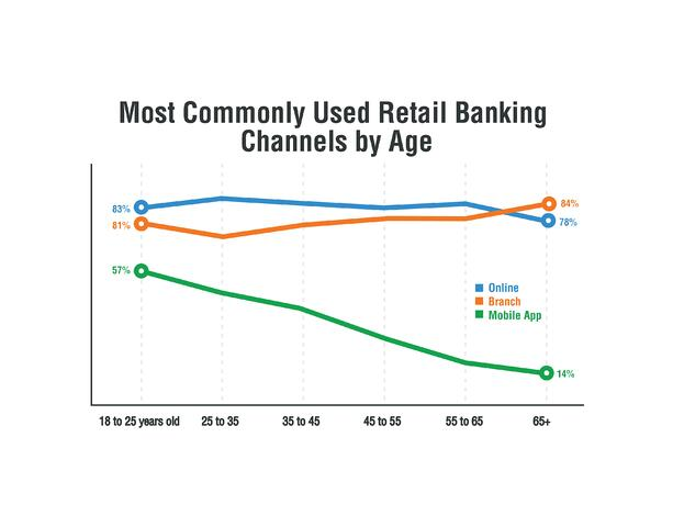 Chart-age-against-banking-channel.jpg
