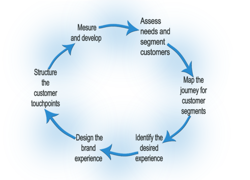 Continuous-improvement-customer-experience.png