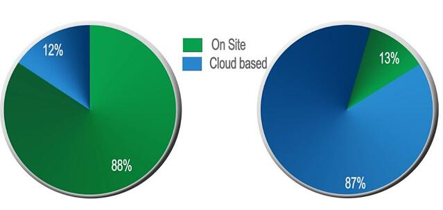 On-site-vs-cloud-crm-comparison.jpg