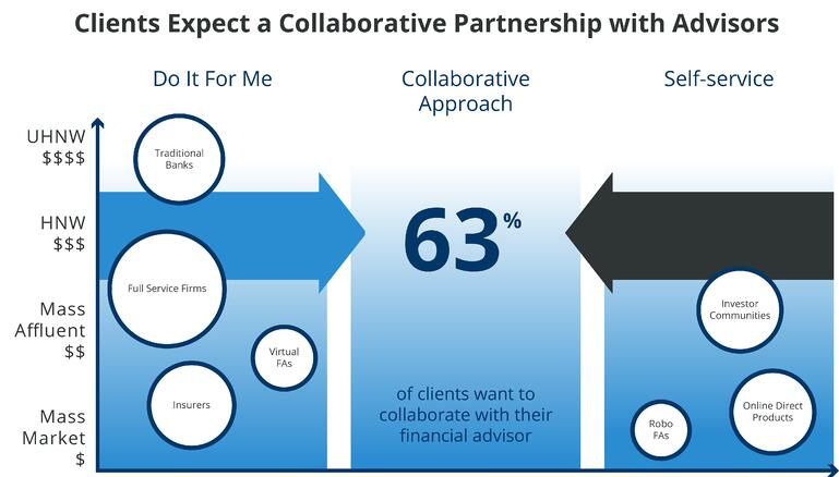 Salesforce-lets-clients-collaborate-with-financial-advisors.jpg