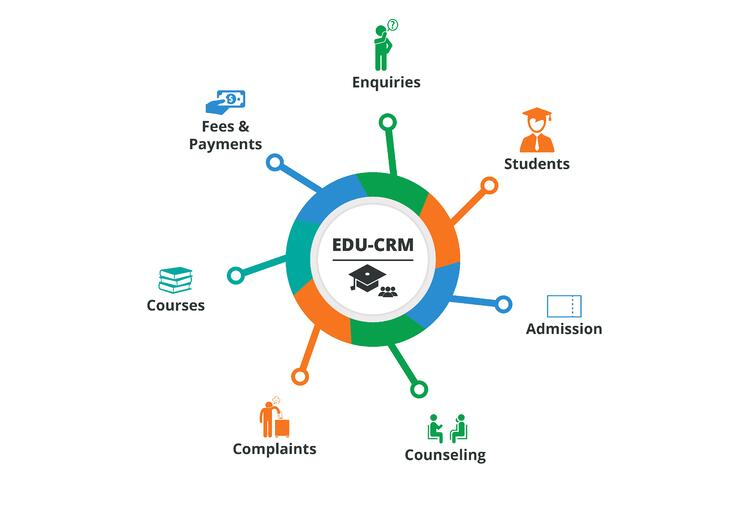 The CRM Cycle and how it helps to collaborate in the Education sector