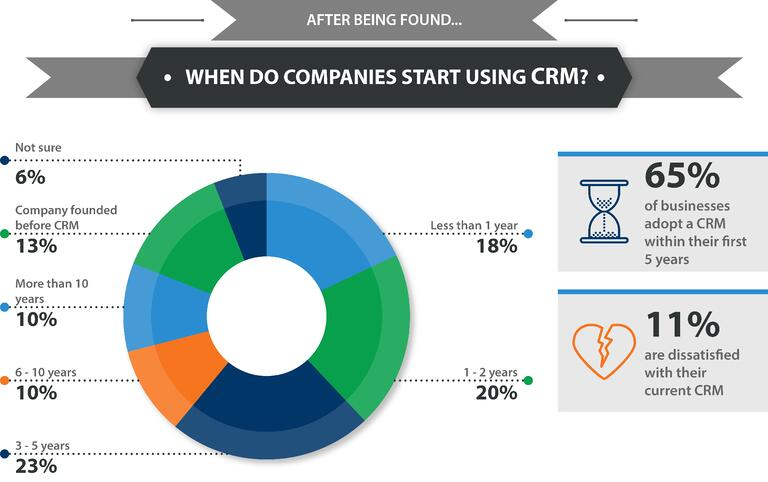 01_Startups_opting_for_CRM_Which_is_the_best_time.jpg