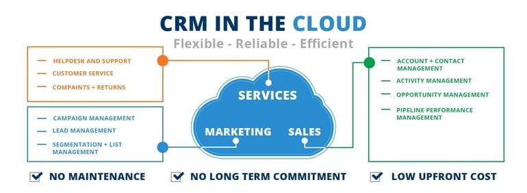 CRM through Cloud - Additional Data.jpg