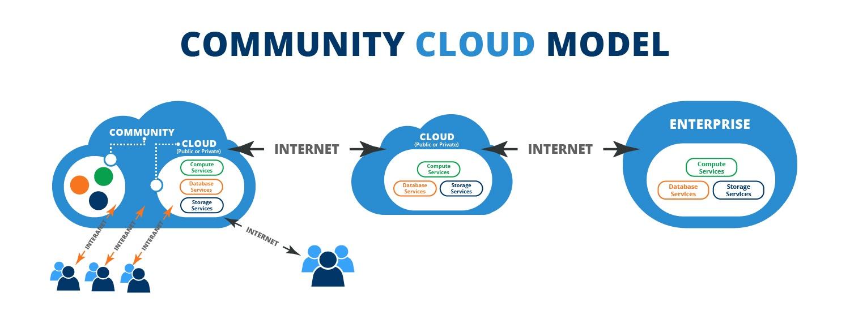 Community Cloud flowchart Additional Data.jpg