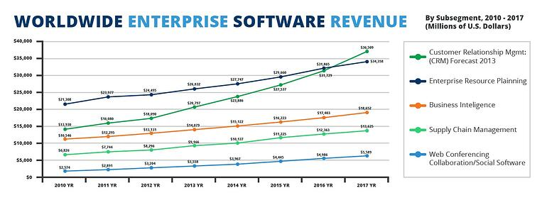 Data chart documenting Gartner's forecast that predicts a rise of$37 billion for theCRM demand by 2017.jpg