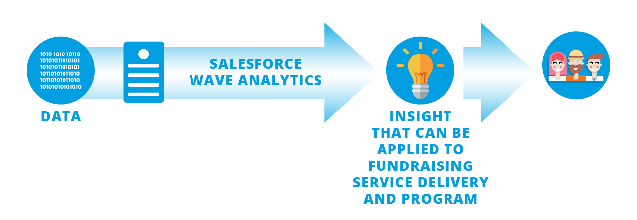 Salesforce-insights-for-fundraising.png