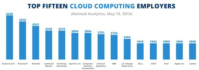Data showcasing the popularity that Cloud enjoys with the leading employers.jpg