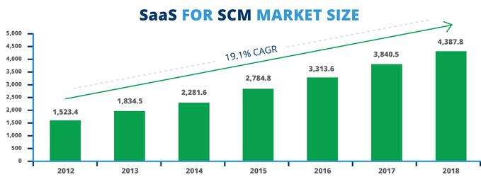 SaaS for SCM Market Size growth prediction for the coming years.jpg