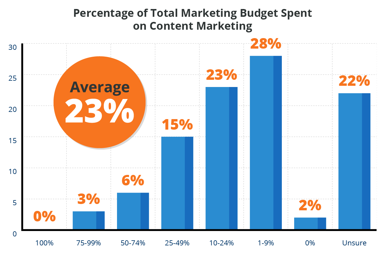 How-much-is-spent-on-content-marketing.png