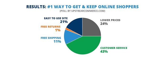 A survey from Upstream Commerce-1.jpg