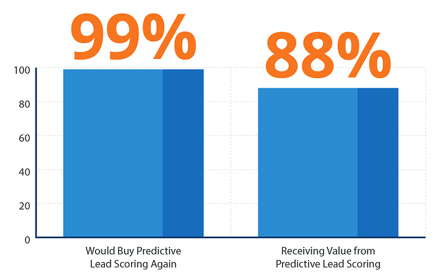 Businesses-are-satisfied-with-predictive-lead-scoring-software.png