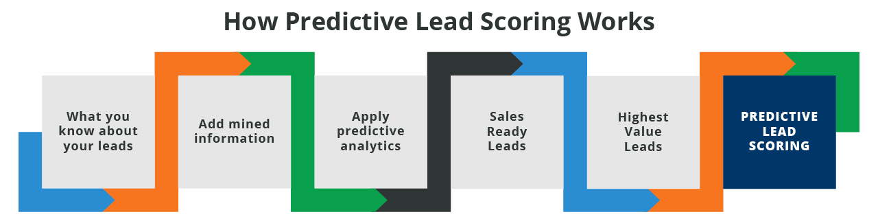 How-predictive-lead-scoring-works.png