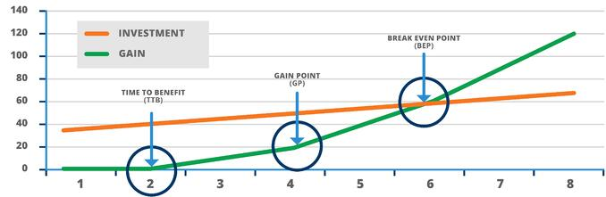 A sample ROI chart for a small business using CRM.jpg