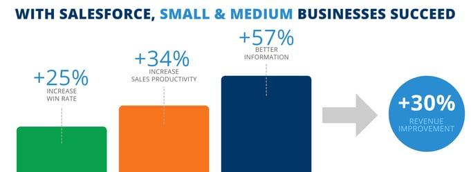 Small and medium business success using Salesforce.jpg