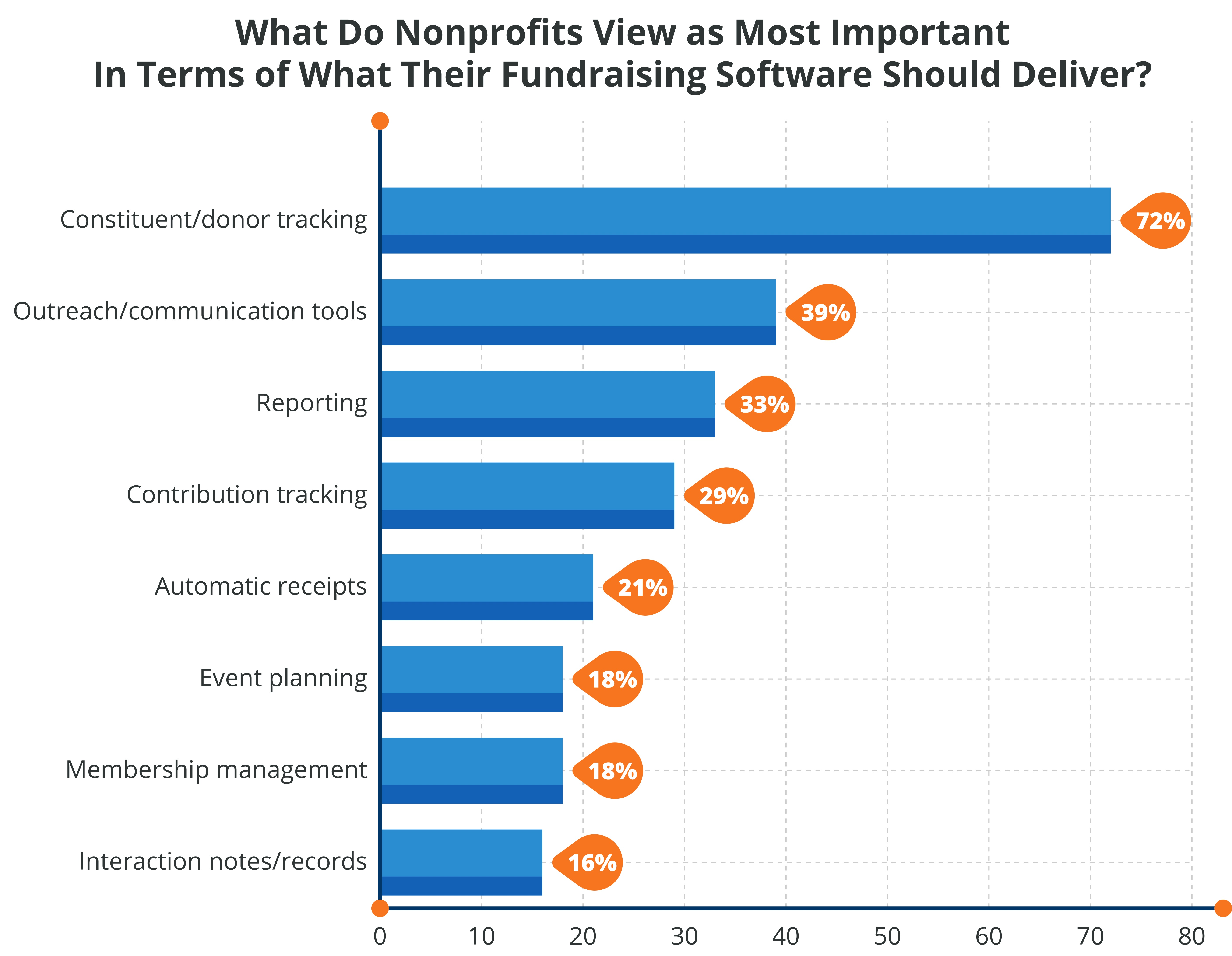 Most-important-features-of-nonprofit-fundraising-software.jpg