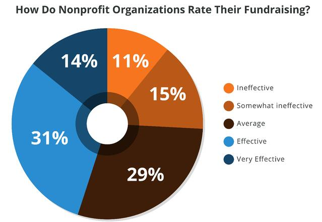 Most-nonprofit-organizations-want-to-improve-fundraising.jpg