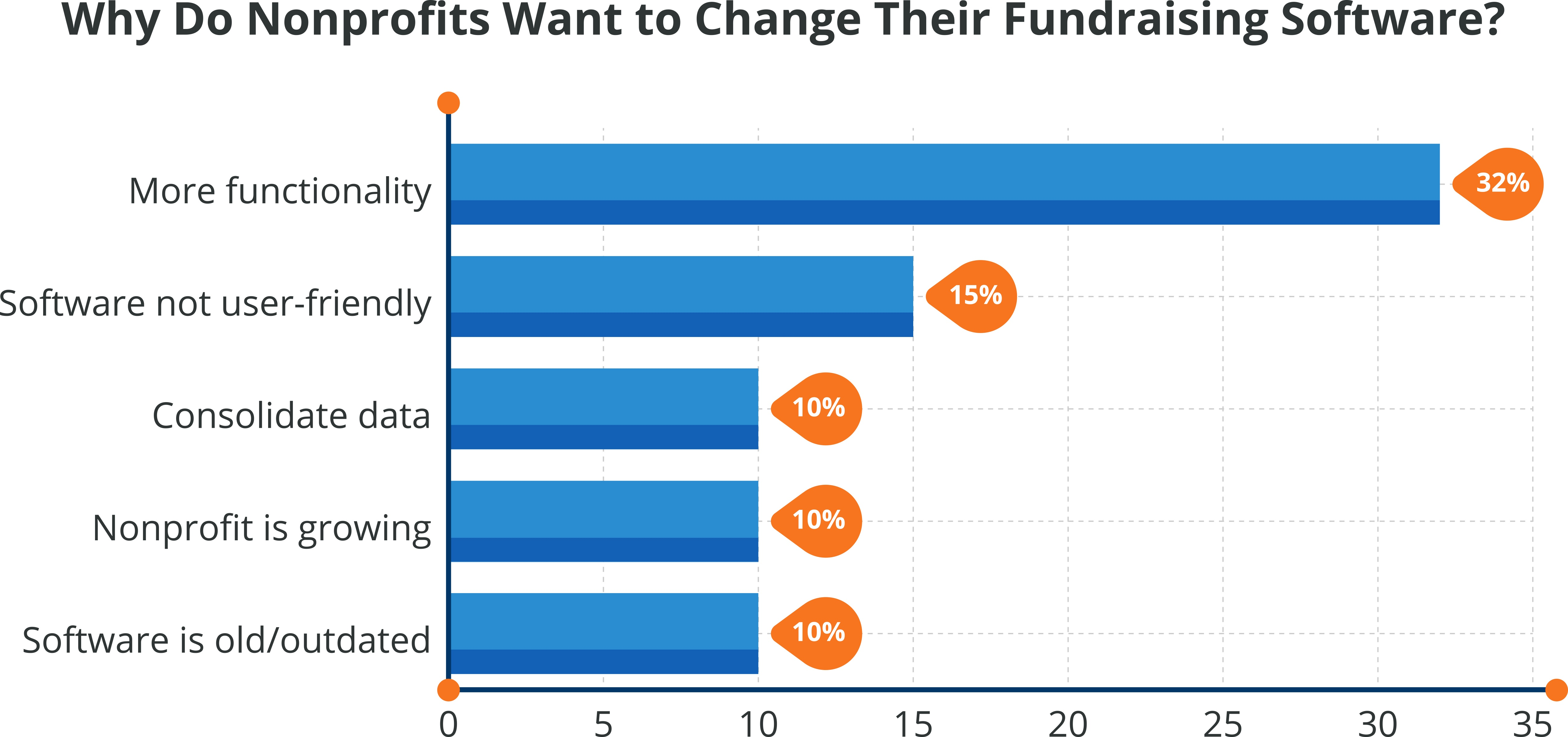 changing-nonprofit-fundraising-software.jpg