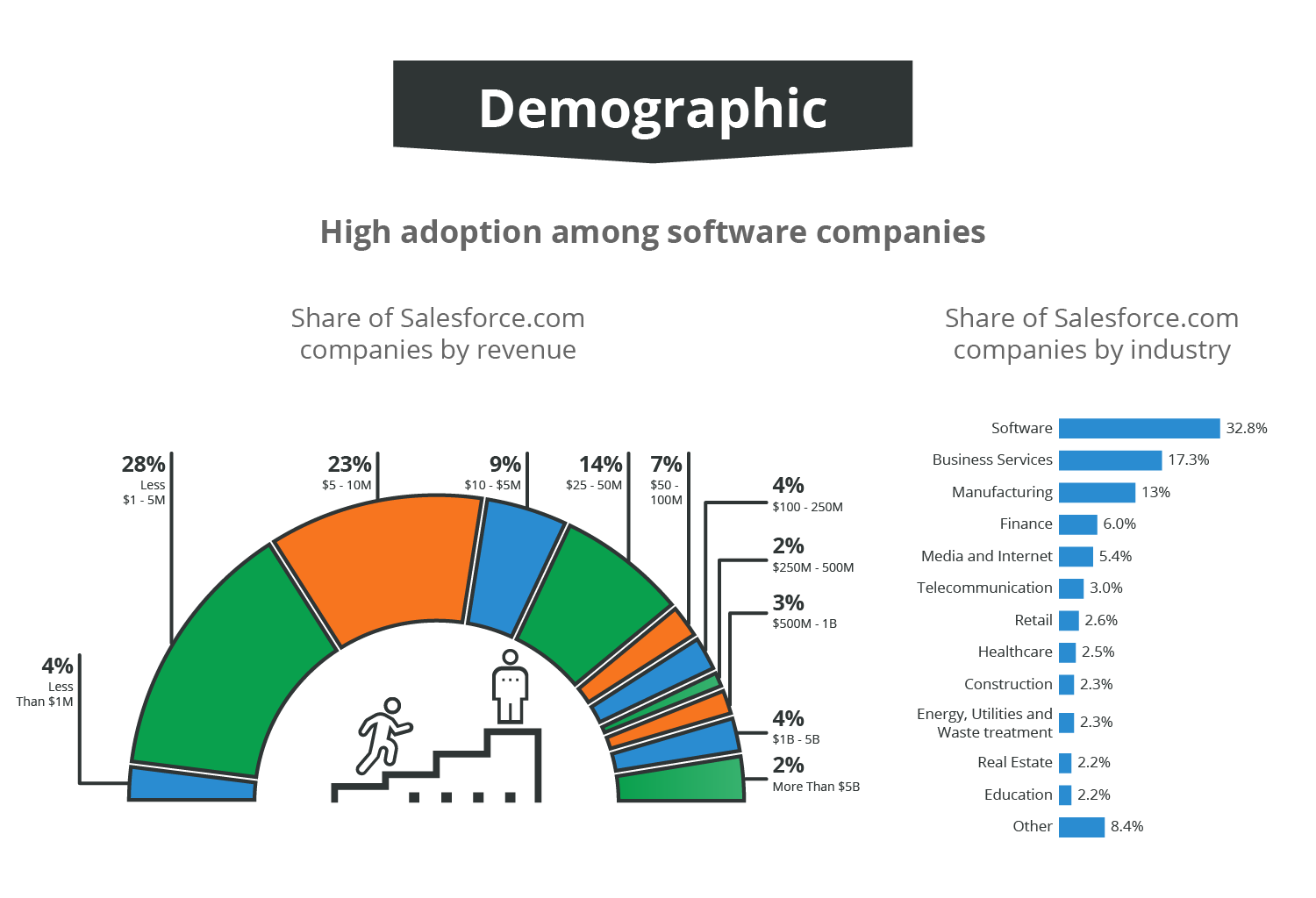 04 Datachart showing Salesforce by verticals-01.png