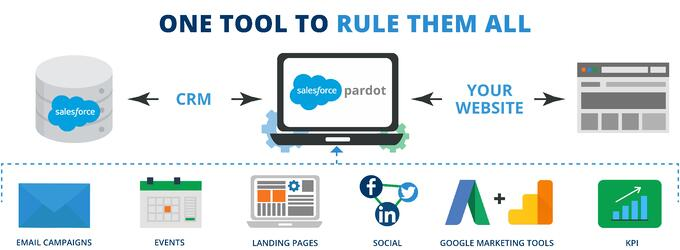 Best practices from Pardot Marketing Social campaigning.jpg