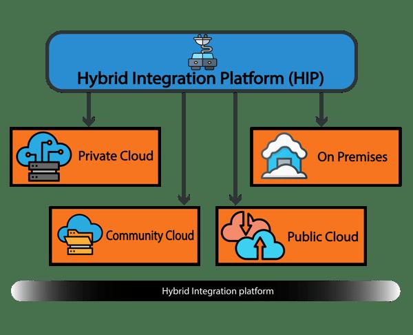Fig 1, Hybrid Integration platform