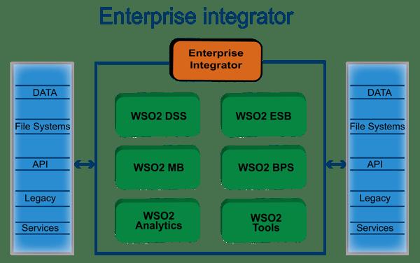 Fig 2, Enterprise_Integrator