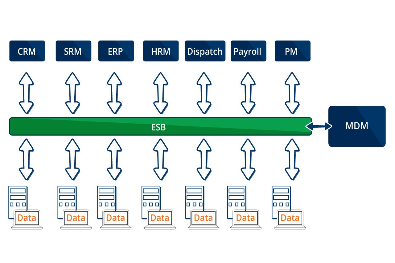 Fig 2. Enterprise service bus integration