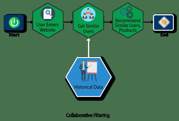 Figure 6- collaborative filtering