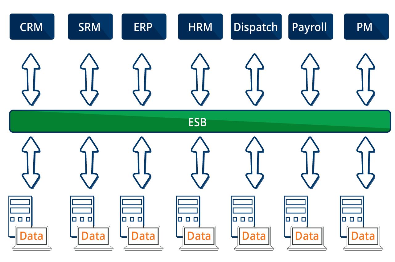 Enterprise application integration - Cetrix Cloud Services