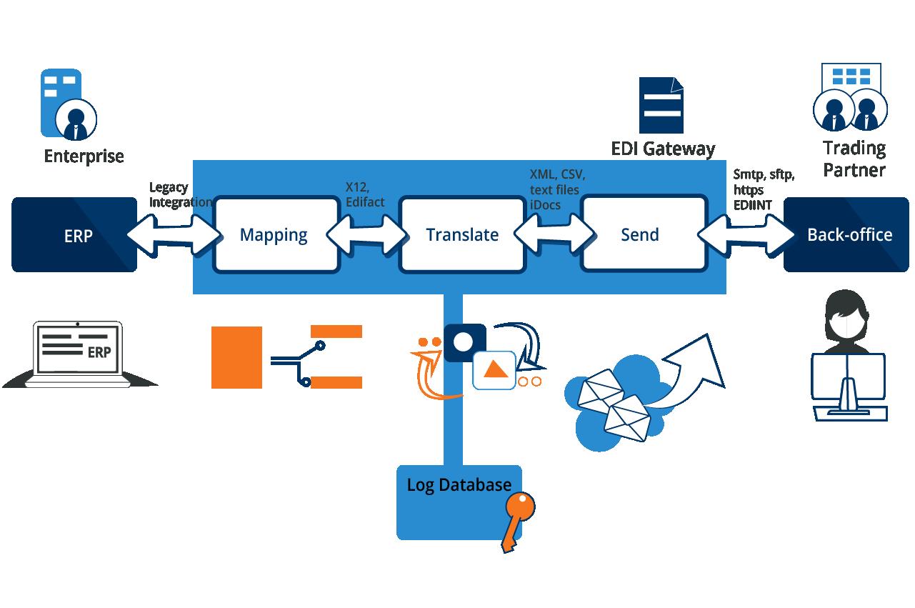 EDI Landscape - Cetrix Cloud Services