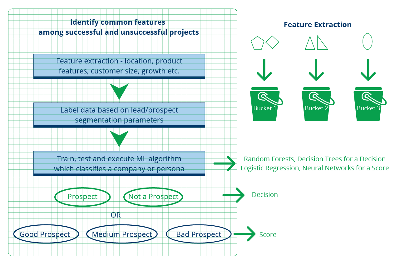 Figure 1-From Workflows to Digital Process Automation