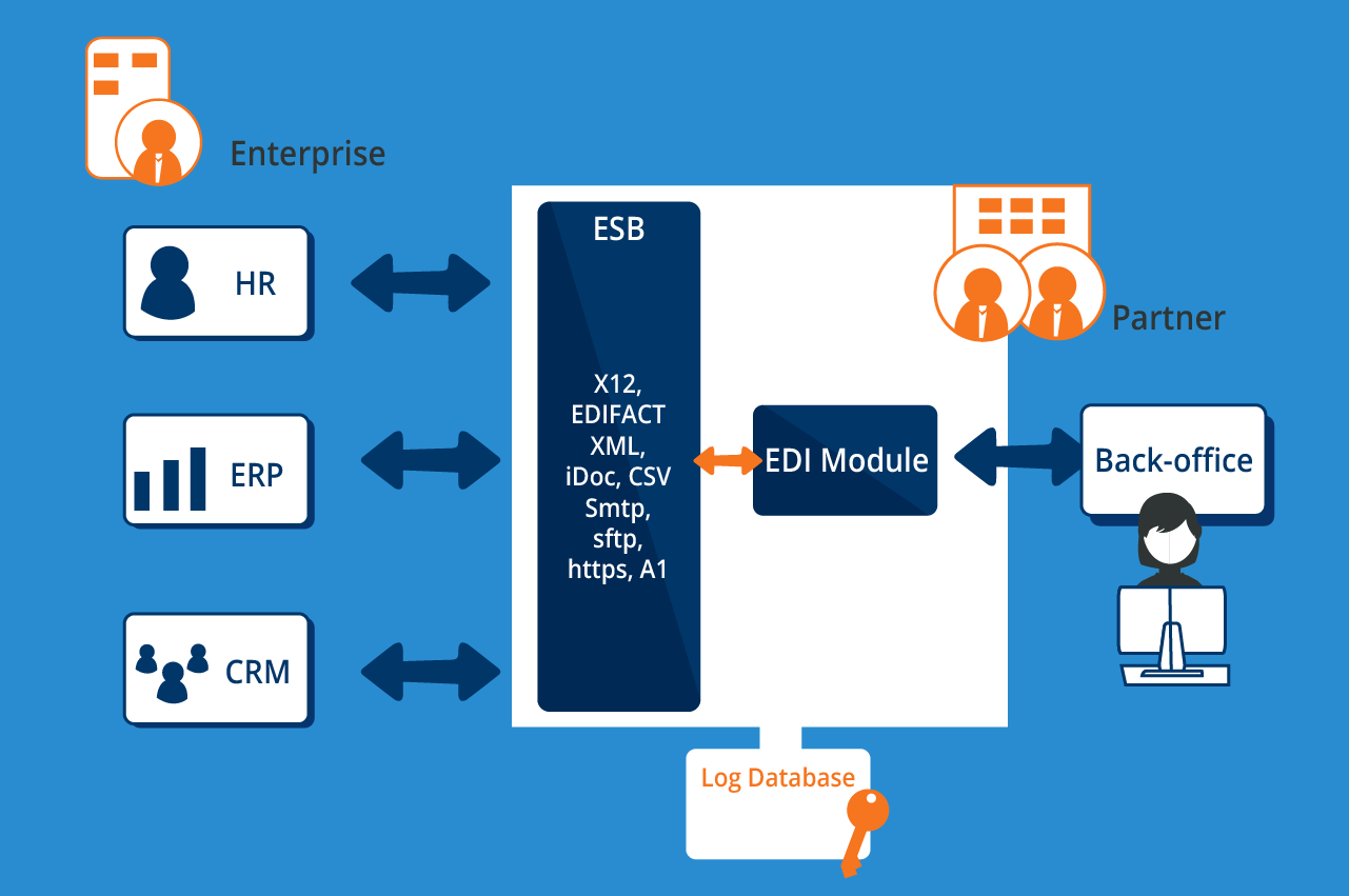 EDI ESB integration - Cetrix Cloud Services