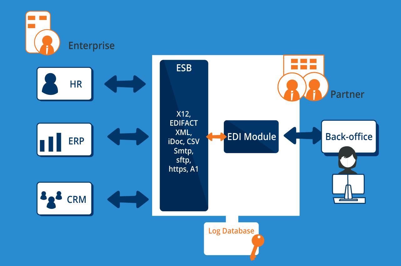 EDI ESB integration - Cetrix Cloud Services