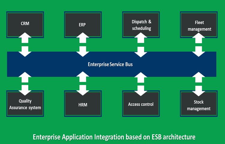 Salesforce Integration Model