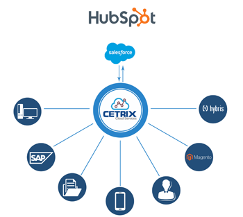 HubSpot-Salesforce-1
