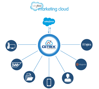Marketing-Cloud-Salesforce-1